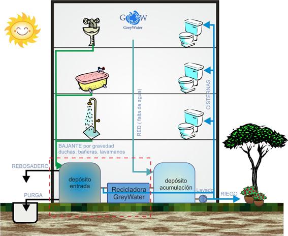 Reciclaje aguas grises domésticas